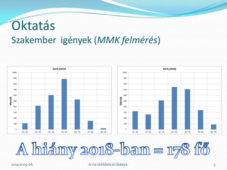 Oktatás Szakember igények (MMK felmérés) 2014.11.05-06.A víz többlete és hiánya5