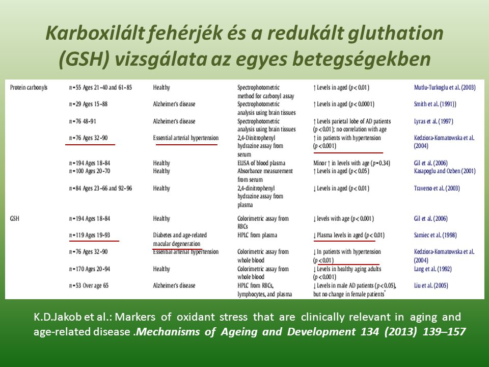 Karboxilált fehérjék és a redukált gluthation (GSH) vizsgálata az egyes betegségekben K.D.Jakob et al.: Markers of oxidant stress that are clinically relevant in aging and age-related disease.Mechanisms of Ageing and Development 134 (2013) 139–157