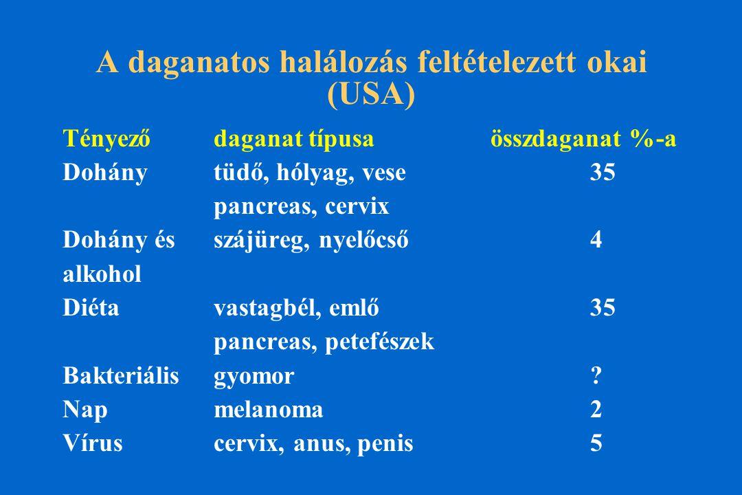 A daganatos halálozás feltételezett okai (USA) Tényező daganat típusa összdaganat %-a Dohány tüdő, hólyag, vese35 pancreas, cervix Dohány és szájüreg, nyelőcső4 alkohol Diéta vastagbél, emlő35 pancreas, petefészek Bakteriális gyomor.