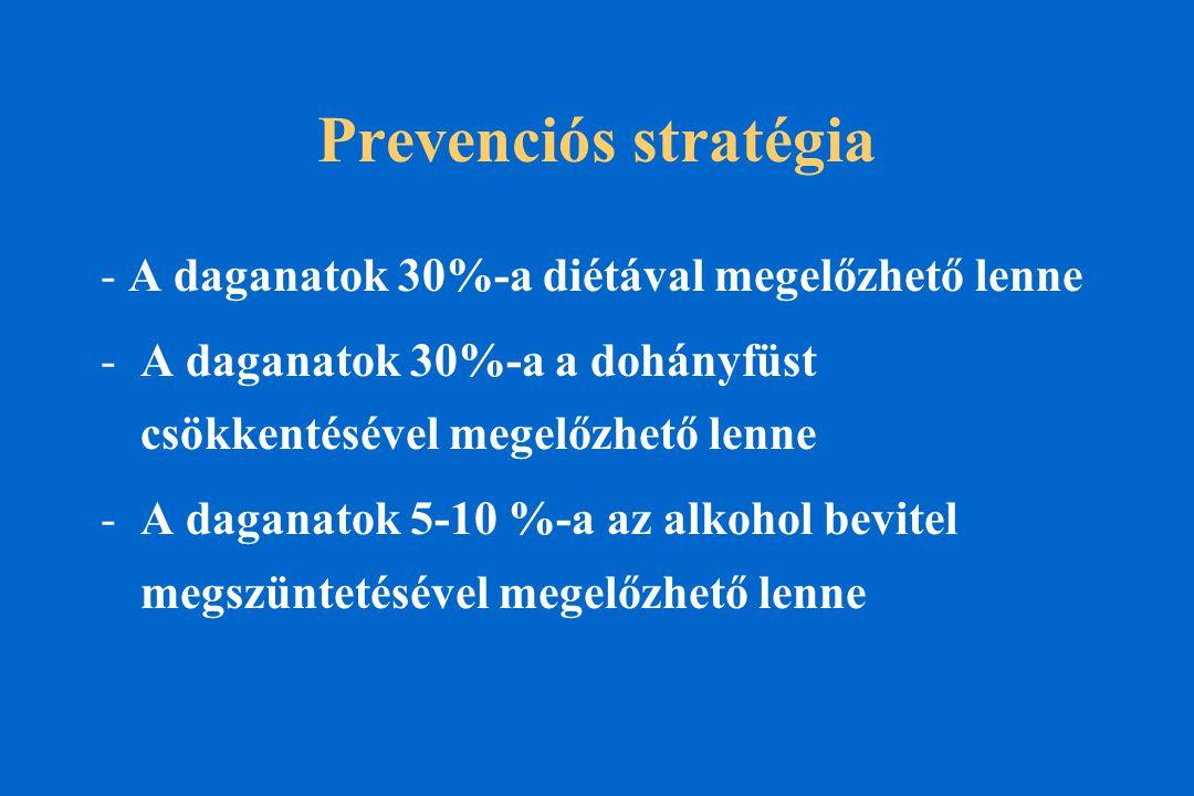 Prevenciós stratégia - A daganatok 30%-a diétával megelőzhető lenne -A daganatok 30%-a a dohányfüst csökkentésével megelőzhető lenne -A daganatok 5-10 %-a az alkohol bevitel megszüntetésével megelőzhető lenne