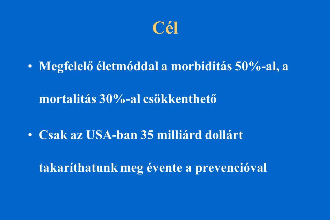 Cél Megfelelő életmóddal a morbiditás 50%-al, a mortalitás 30%-al csökkenthető Csak az USA-ban 35 milliárd dollárt takaríthatunk meg évente a prevencióval