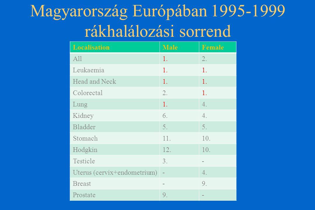 Magyarország Európában 1995-1999 rákhalálozási sorrend LocalisationMaleFemale All1.2.