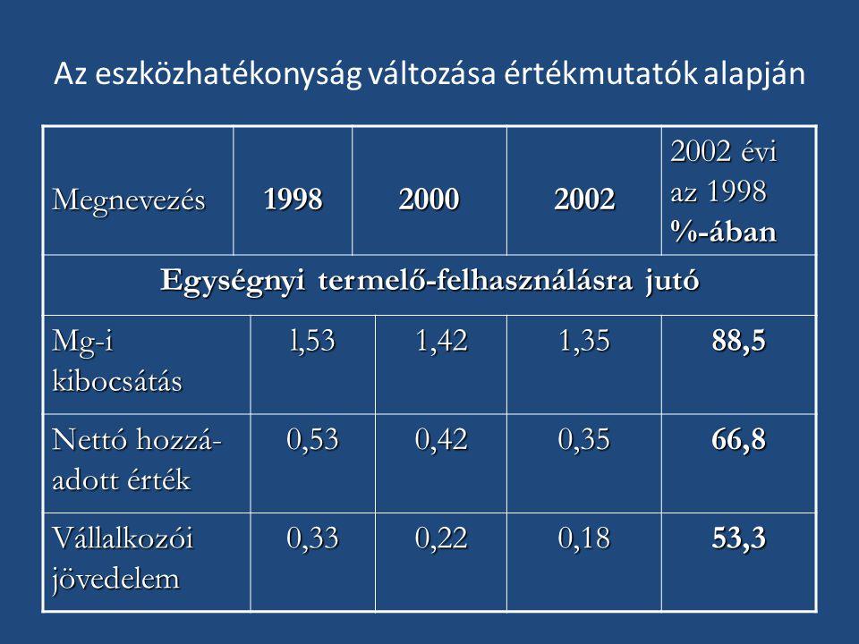 Az eszközhatékonyság változása értékmutatók alapján Megnevezés199820002002 2002 évi az 1998 %-ában Egységnyi termelő-felhasználásra jutó Mg-i kibocsátás l,531,421,3588,5 Nettó hozzá- adott érték 0,530,420,3566,8 Vállalkozói jövedelem 0,330,220,1853,3