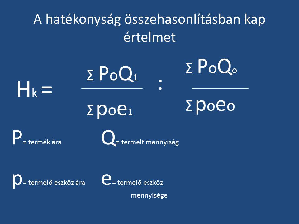 A hatékonyság összehasonlításban kap értelmet H k = Σ PoQoΣ PoQo Σ poeoΣ poeo : Σ PoQ1Σ PoQ1 Σ poe1Σ poe1 P = termék ára Q = termelt mennyiség p = termelő eszköz ára e = termelő eszköz mennyisége