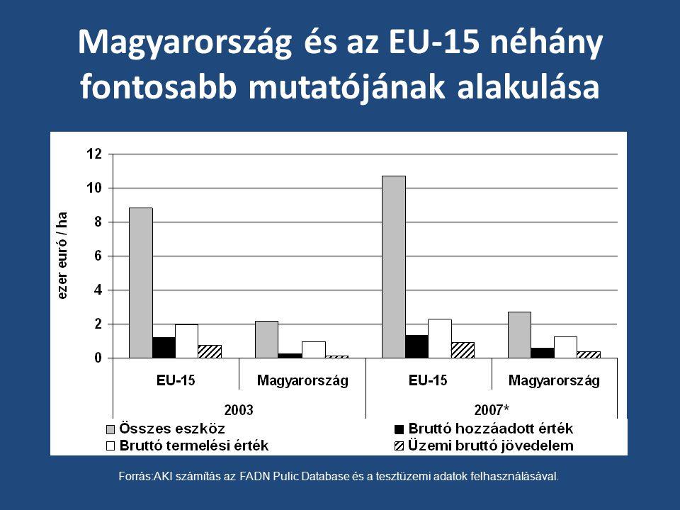 Magyarország és az EU-15 néhány fontosabb mutatójának alakulása Forrás:AKI számítás az FADN Pulic Database és a tesztüzemi adatok felhasználásával.