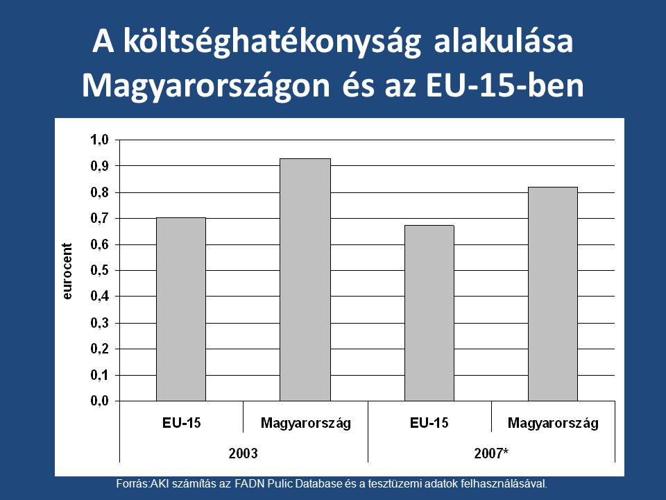 A költséghatékonyság alakulása Magyarországon és az EU-15-ben Forrás:AKI számítás az FADN Pulic Database és a tesztüzemi adatok felhasználásával.
