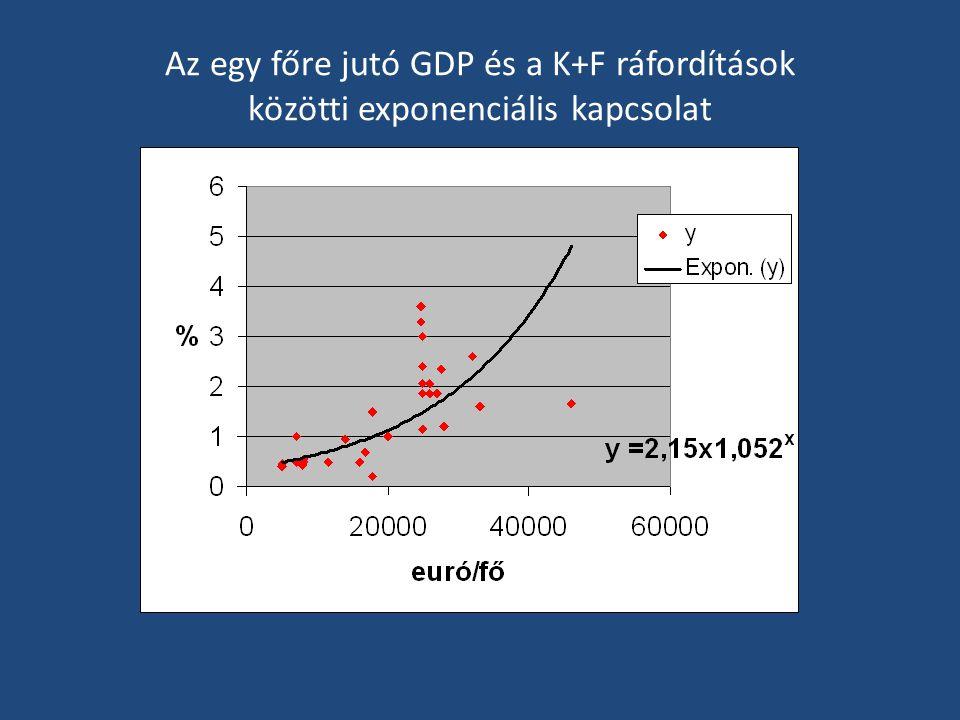 Az egy főre jutó GDP és a K+F ráfordítások közötti exponenciális kapcsolat