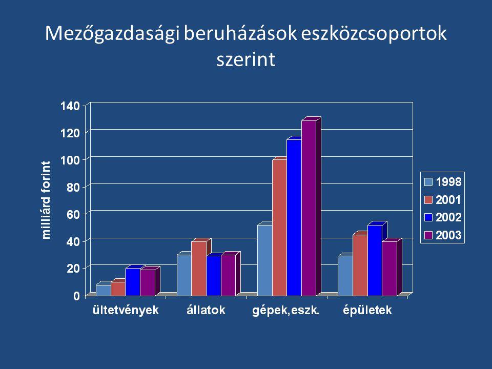 Mezőgazdasági beruházások eszközcsoportok szerint