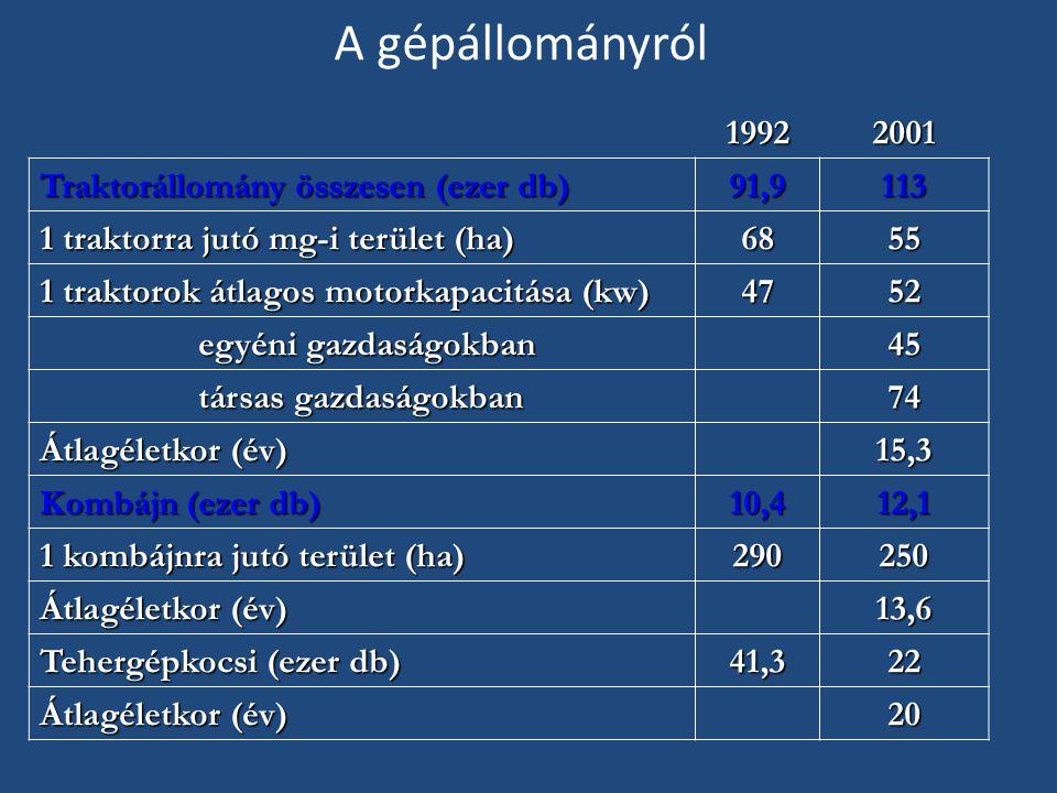 A gépállományról 19922001 Traktorállomány összesen (ezer db) 91,9113 1 traktorra jutó mg-i terület (ha) 6855 1 traktorok átlagos motorkapacitása (kw) 4752 egyéni gazdaságokban egyéni gazdaságokban 45 társas gazdaságokban társas gazdaságokban 74 Átlagéletkor (év) 15,3 Kombájn (ezer db) 10,412,1 1 kombájnra jutó terület (ha) 290250 Átlagéletkor (év) 13,6 Tehergépkocsi (ezer db) 41,322 Átlagéletkor (év) 20