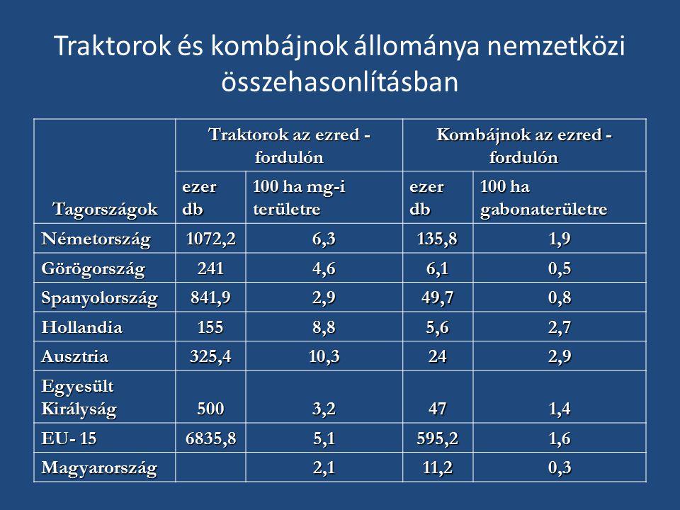 Traktorok és kombájnok állománya nemzetközi összehasonlításban Tagországok Traktorok az ezred - fordulón Kombájnok az ezred - fordulón ezer db 100 ha mg-i területre ezer db 100 ha gabonaterületre Németország1072,26,3135,81,9 Görögország2414,66,10,5 Spanyolország841,92,949,70,8 Hollandia1558,85,62,7 Ausztria325,410,3242,9 Egyesült Királyság 5003,2471,4 EU- 15 6835,85,1595,21,6 Magyarország 2,111,20,3