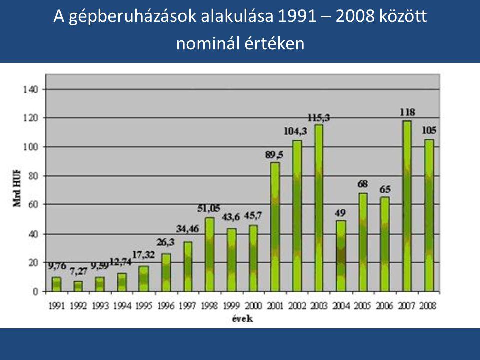 A gépberuházások alakulása 1991 – 2008 között nominál értéken