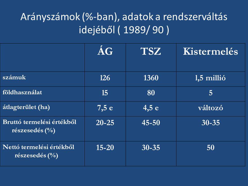 Arányszámok (%-ban), adatok a rendszerváltás idejéből ( 1989/ 90 ) ÁGTSZKistermelés számuk l261360l,5 millió földhasználat l5805 átlagterület (ha) 7,5 e4,5 eváltozó Bruttó termelési értékből részesedés (%) 20-2545-5030-35 Nettó termelési értékből részesedés (%) 15-2030-3550