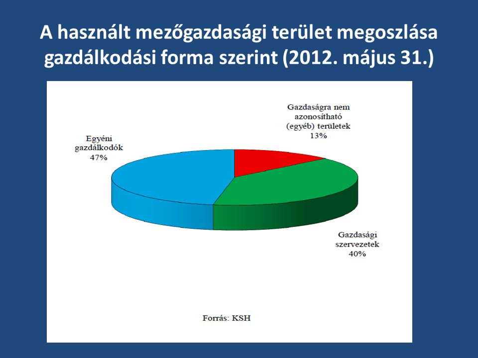 A használt mezőgazdasági terület megoszlása gazdálkodási forma szerint (2012. május 31.)
