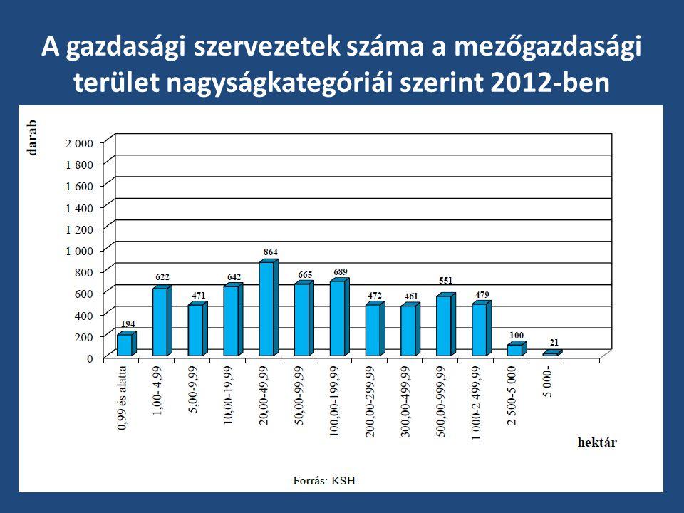 A gazdasági szervezetek száma a mezőgazdasági terület nagyságkategóriái szerint 2012-ben