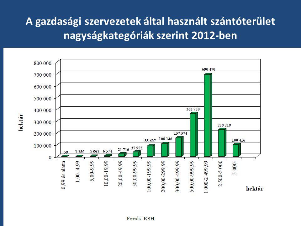 A gazdasági szervezetek által használt szántóterület nagyságkategóriák szerint 2012-ben