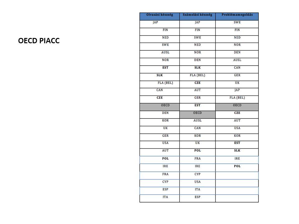 OECD PIACC