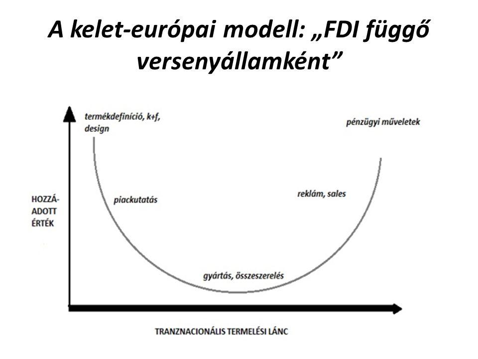 """A kelet-európai modell: """"FDI függő versenyállamként"""""""