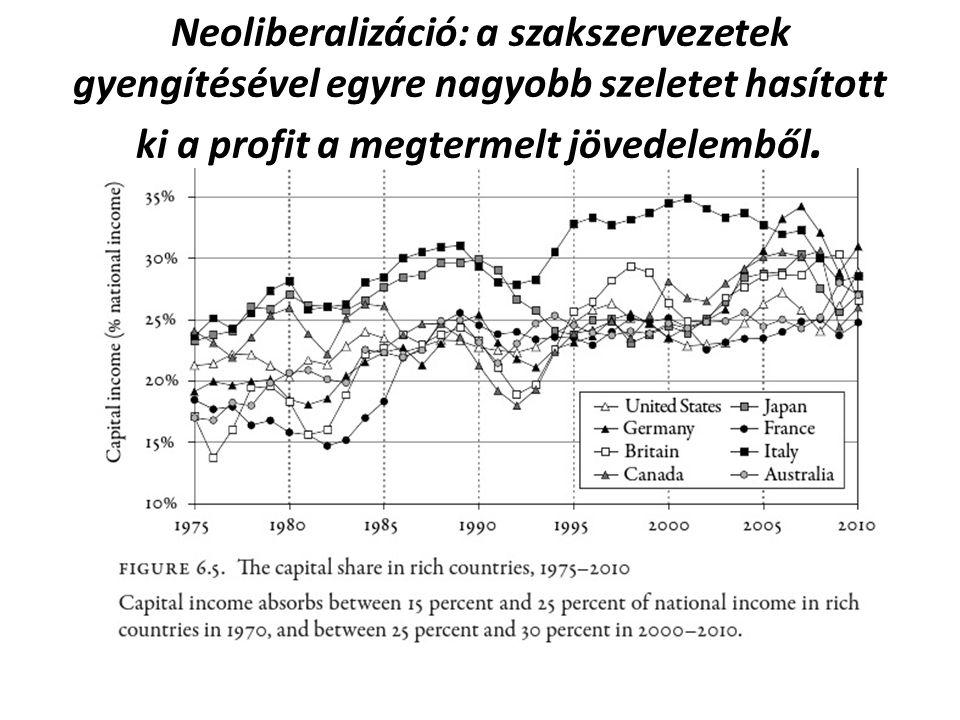 Neoliberalizáció: a szakszervezetek gyengítésével egyre nagyobb szeletet hasított ki a profit a megtermelt jövedelemből.