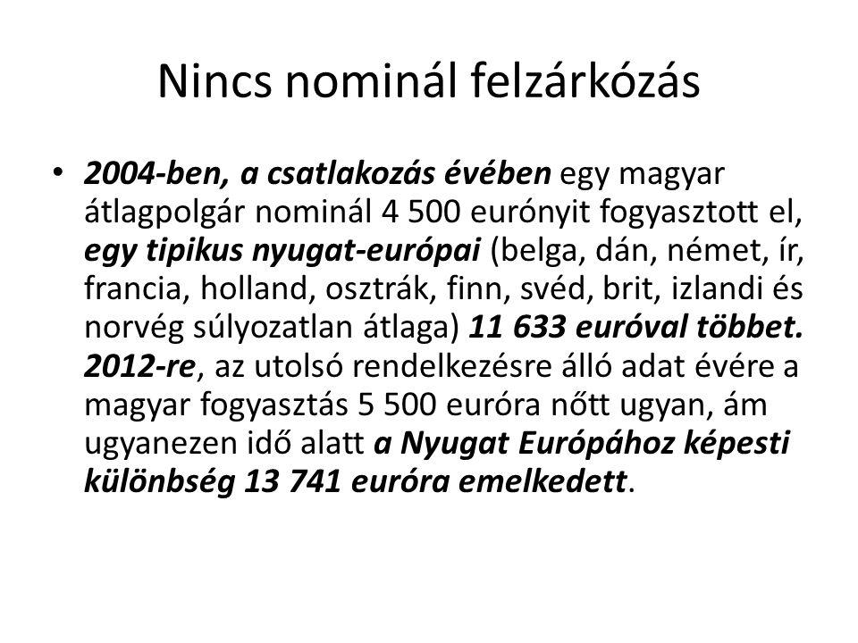 Nincs nominál felzárkózás 2004-ben, a csatlakozás évében egy magyar átlagpolgár nominál 4 500 eurónyit fogyasztott el, egy tipikus nyugat-európai (bel