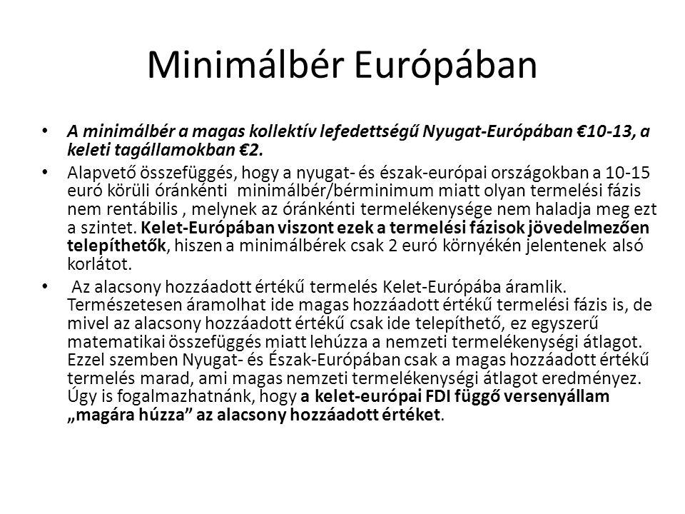 Minimálbér Európában A minimálbér a magas kollektív lefedettségű Nyugat-Európában €10-13, a keleti tagállamokban €2. Alapvető összefüggés, hogy a nyug