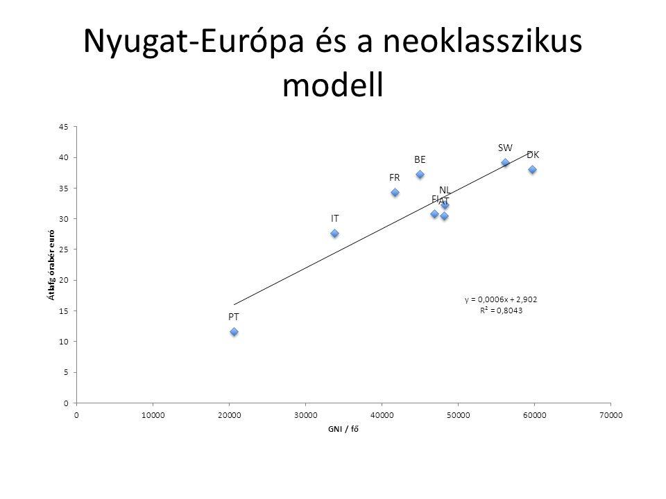 Nyugat-Európa és a neoklasszikus modell