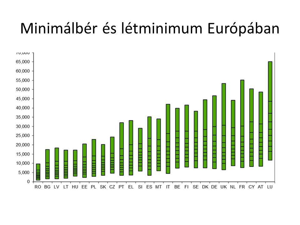 Minimálbér és létminimum Európában