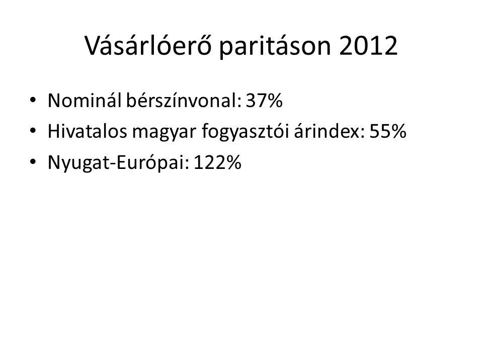 Vásárlóerő paritáson 2012 Nominál bérszínvonal: 37% Hivatalos magyar fogyasztói árindex: 55% Nyugat-Európai: 122%