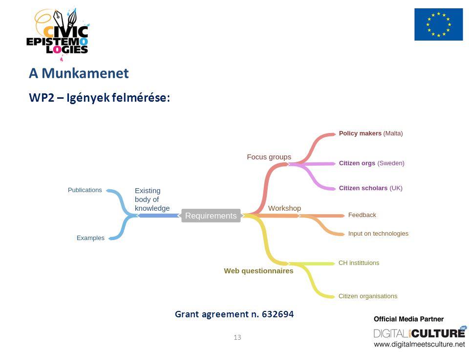 Grant agreement n. 632694 A Munkamenet WP2 – Igények felmérése: 13