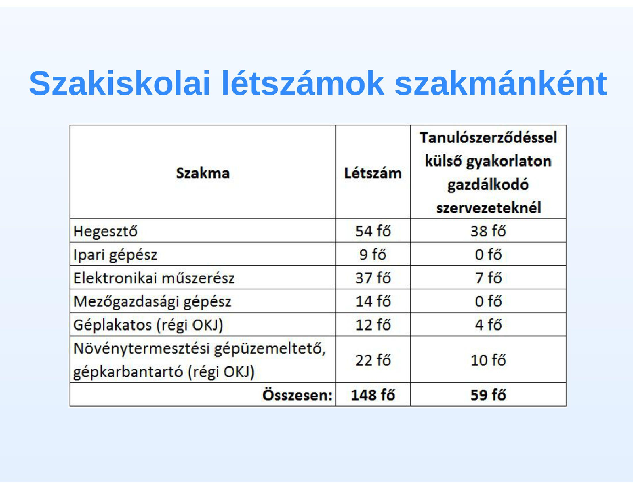 Geotermikus fűtési rendszer 538 m 38 C melegvíz