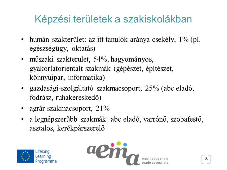 Képzési területek a szakiskolákban humán szakterület: az itt tanulók aránya csekély, 1% (pl.