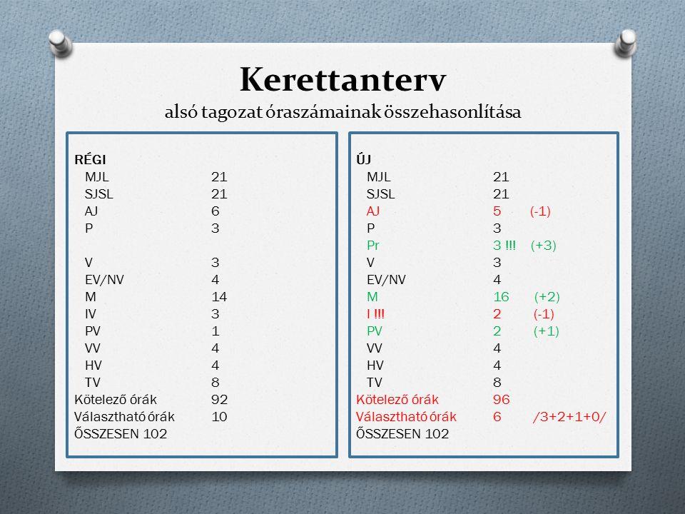 Kerettanterv alsó tagozat óraszámainak összehasonlítása RÉGI MJL 21 SJSL21 AJ6 P3 V3 EV/NV4 M14 IV3 PV1 VV4 HV4 TV8 Kötelező órák92 Választható órák10