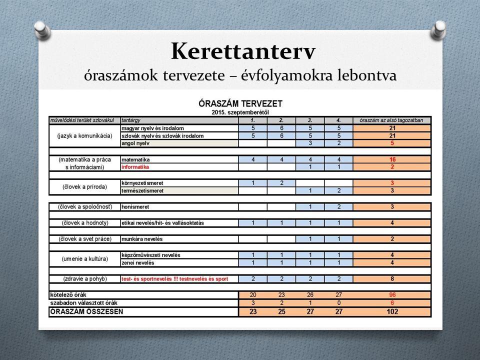 Kerettanterv magyar iskolák EGYÉB VÁLTOZÁSOK: SJSL - 18- tól csoportbontás P, Pr – csoportbontás a gyakorlati témáknál IV – informatika s nem inf.nevelés TV – megfelel ő feltételek esetében a szabad óra TV legyen 0.évf.