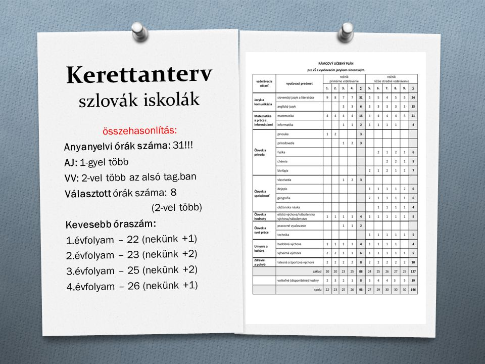 Kerettanterv szlovák iskolák összehasonlítás: Anyanyelvi órák száma: 31!!! AJ: 1-gyel több VV: 2-vel több az alsó tag.ban Választott órák száma: 8 (2-