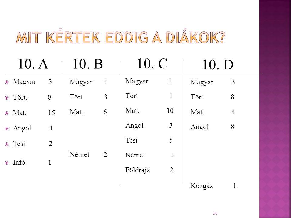 10 10. A  Magyar 3  Tört. 8  Mat. 15  Angol 1  Tesi 2  Infó 1 10.