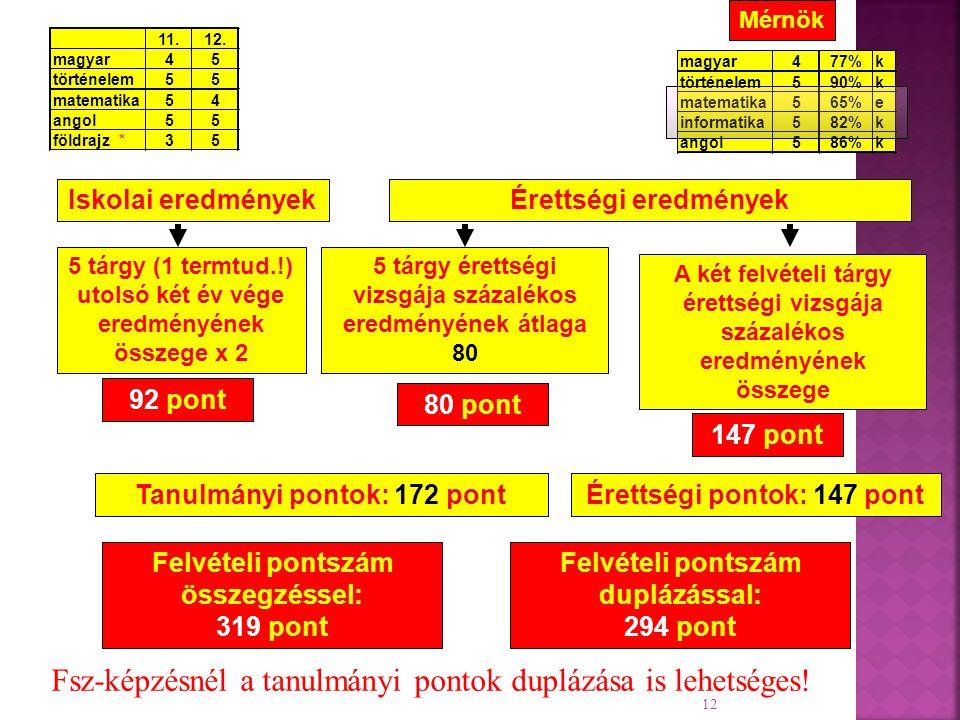 magyar477%k történelem590%k matematika565%e informatika582%k angol5 86%k 12 Felvételi pontszám duplázással: 294 pont Iskolai eredményekÉrettségi eredmények A két felvételi tárgy érettségi vizsgája százalékos eredményének összege 5 tárgy (1 termtud.!) utolsó két év vége eredményének összege x 2 92 pont 80 pont 147 pont Felvételi pontszám összegzéssel: 319 pont Tanulmányi pontok: 172 pontÉrettségi pontok: 147 pont 5 tárgy érettségi vizsgája százalékos eredményének átlaga 80 Mérnök 11.12.