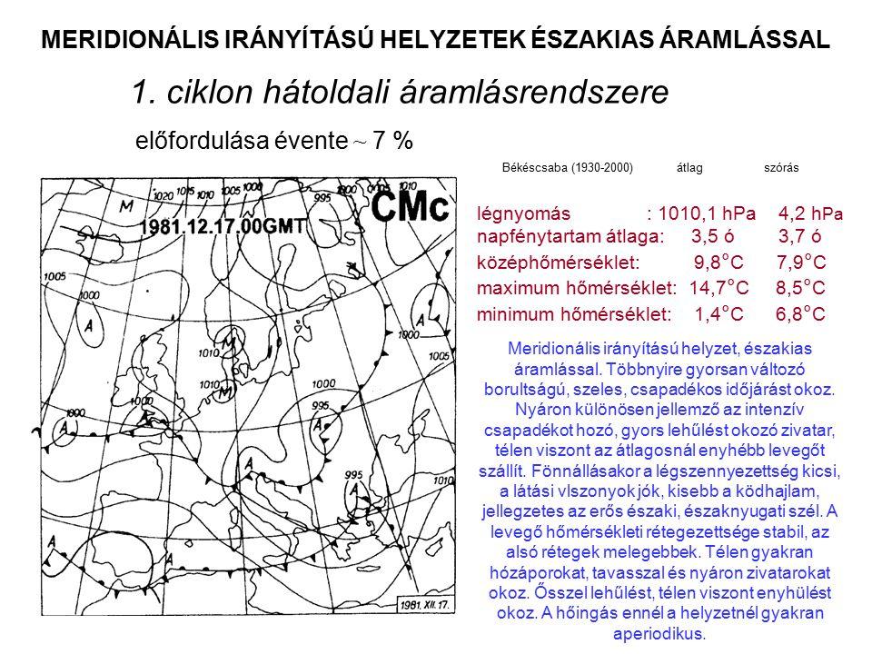 MERIDIONÁLIS IRÁNYÍTÁSÚ HELYZETEK ÉSZAKIAS ÁRAMLÁSSAL 1. ciklon hátoldali áramlásrendszere előfordulása évente ~ 7 % Meridionális irányítású helyzet,