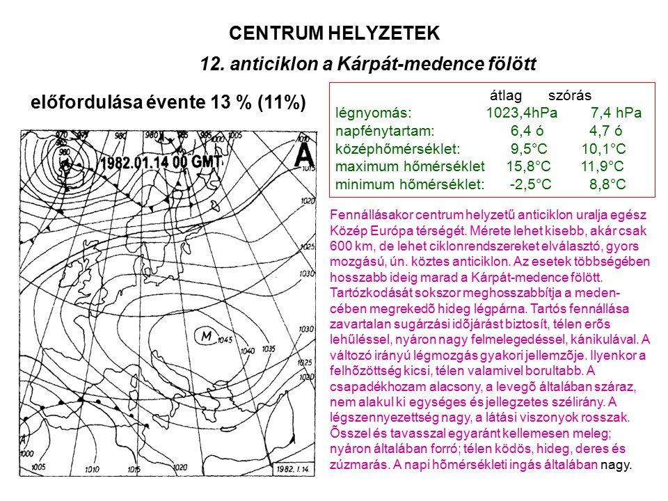 CENTRUM HELYZETEK Fennállásakor centrum helyzetű anticiklon uralja egész Közép Európa térségét. Mérete lehet kisebb, akár csak 600 km, de lehet ciklon