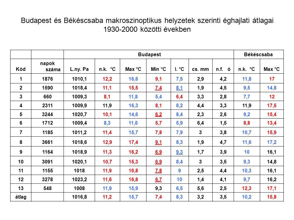 Budapest és Békéscsaba makroszinoptikus helyzetek szerinti éghajlati átlagai 1930-2000 közötti években BudapestBékéscsaba Kód napok számaL.ny. Pan.k.