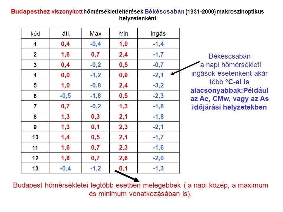 kód átl.Maxminingás 1 0,4-0,41,0-1,4 2 1,60,72,4-1,7 3 0,4-0,20,5-0,7 4 0,0-1,20,9-2,1 5 1,0-0,82,4-3,2 6 -0,5-1,80,5-2,3 7 0,7-0,21,3-1,6 8 1,30,32,1