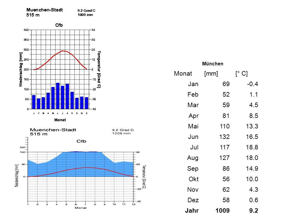 München Monat[mm][° C] Jan69-0.4 Feb521.1 Mar594.5 Apr818.5 Mai11013.3 Jun13216.5 Jul11718.8 Aug12718.0 Sep8614.9 Okt5610.0 Nov624.3 Dez580.6 Jahr1009
