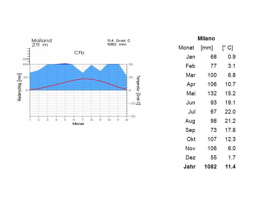 Milano Monat[mm][° C] Jan680.9 Feb773.1 Mar1006.8 Apr10610.7 Mai13215.2 Jun9319.1 Jul6722.0 Aug9821.2 Sep7317.8 Okt10712.3 Nov1066.0 Dez551.7 Jahr1082