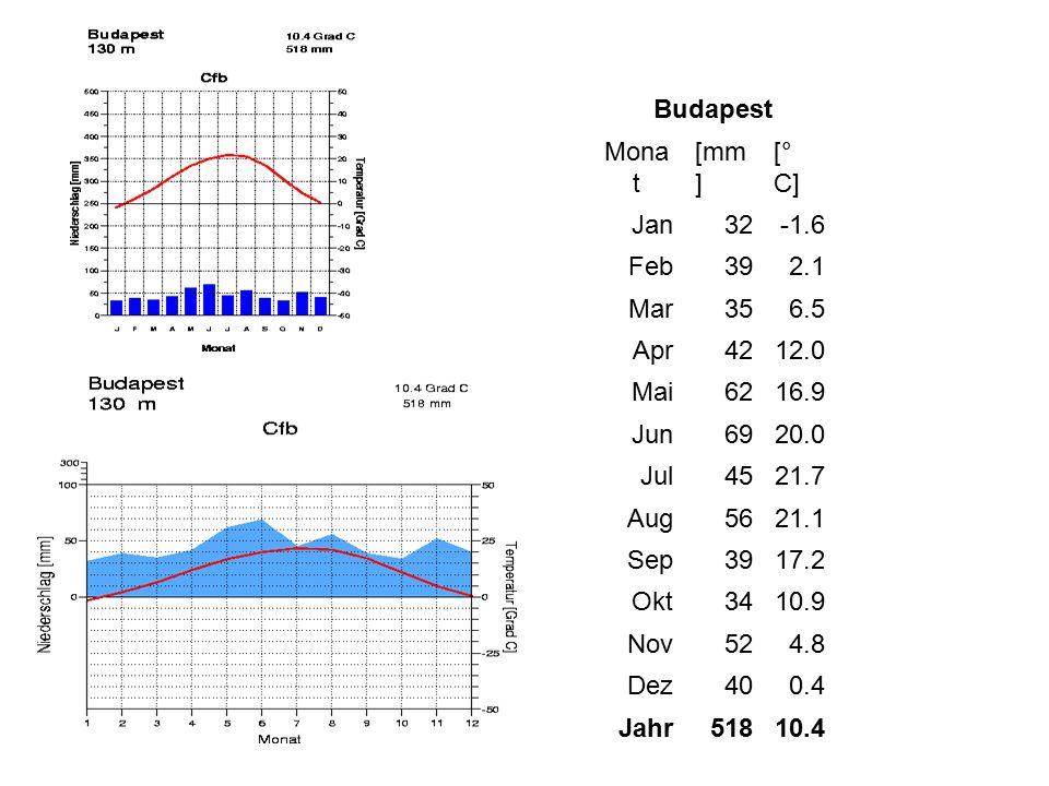 Budapest Mona t [mm ] [° C] Jan32-1.6 Feb392.1 Mar356.5 Apr4212.0 Mai6216.9 Jun6920.0 Jul4521.7 Aug5621.1 Sep3917.2 Okt3410.9 Nov524.8 Dez400.4 Jahr51