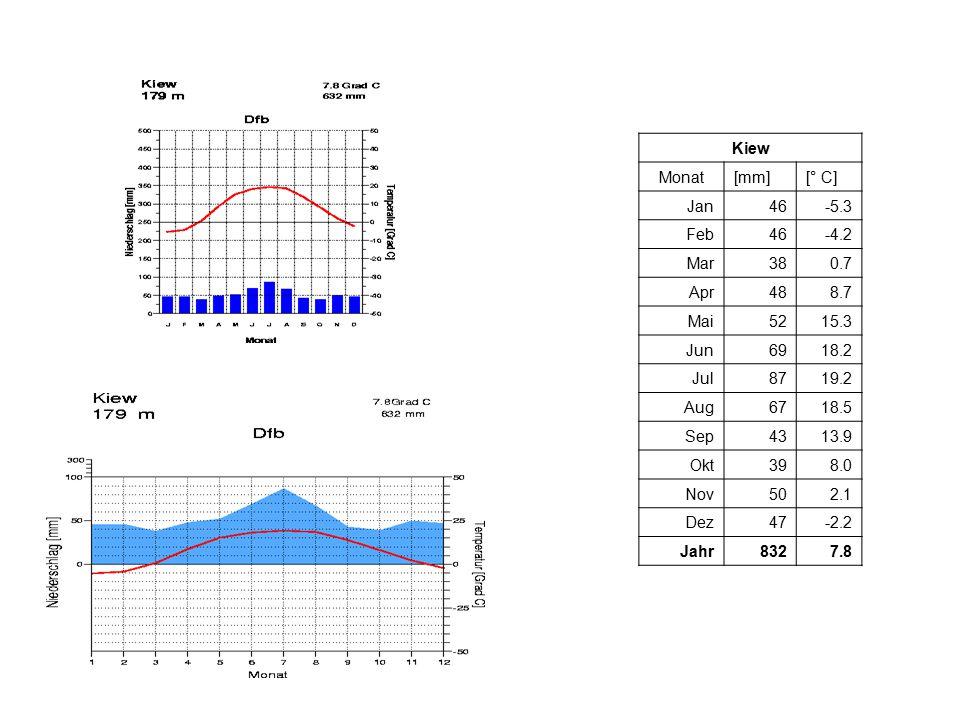 Kiew Monat[mm][° C] Jan46-5.3 Feb46-4.2 Mar380.7 Apr488.7 Mai5215.3 Jun6918.2 Jul8719.2 Aug6718.5 Sep4313.9 Okt398.0 Nov502.1 Dez47-2.2 Jahr8327.8