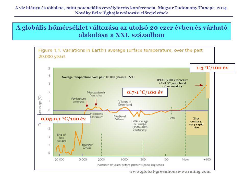 A globális hőmérséklet változása az utolsó 20 ezer évben és várható alakulása a XXI. században 0,05-0,1 °C/100 év 0.7-1 °C/100 év 1-3 °C/100 év A víz