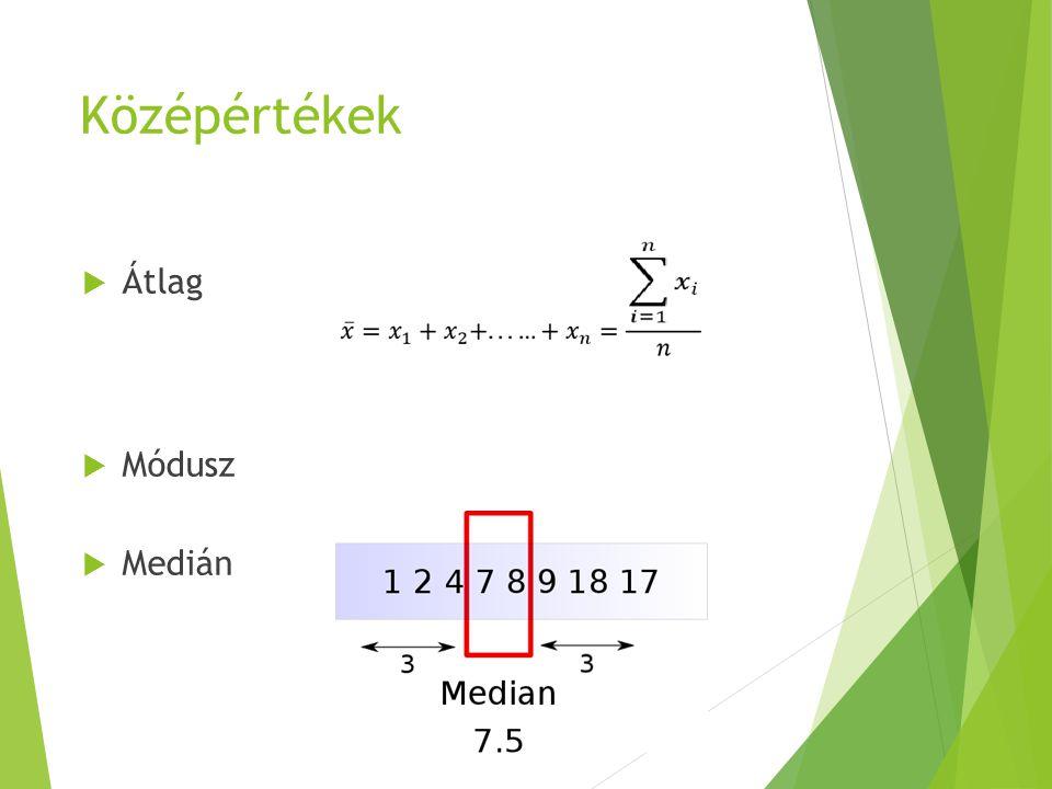 Gyakorisági poligon és a középérték-mutatók  Balra ferdült: Módusz > Medián > Számtani közép  Jobbra ferdült: Módusz < Medián < Számtani közép  Normális eloszlás (harang görbe) : Módusz = Medián = Számtani közép