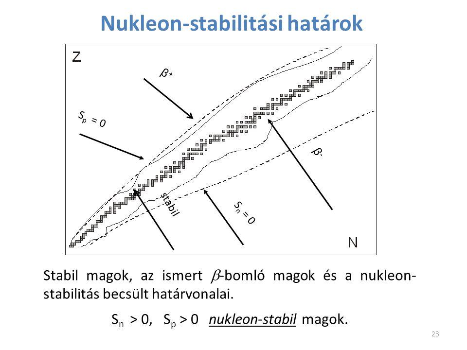 Nukleon-stabilitási határok Stabil magok, az ismert  -bomló magok és a nukleon- stabilitás becsült határvonalai. S n > 0, S p > 0 nukleon-stabil mago