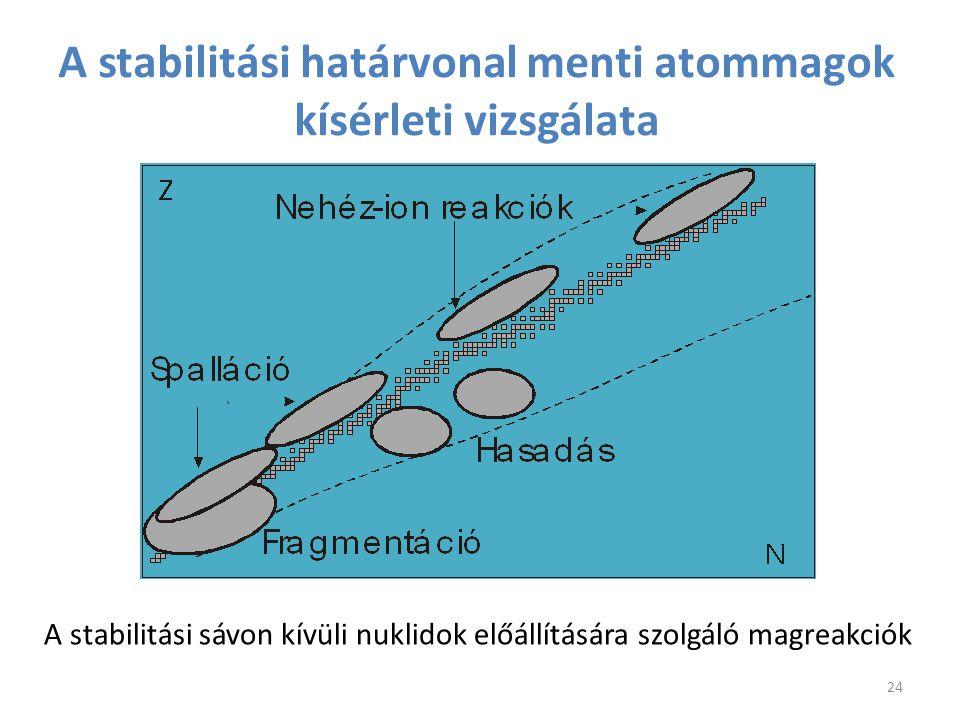 A stabilitási határvonal menti atommagok kísérleti vizsgálata A stabilitási sávon kívüli nuklidok előállítására szolgáló magreakciók 24