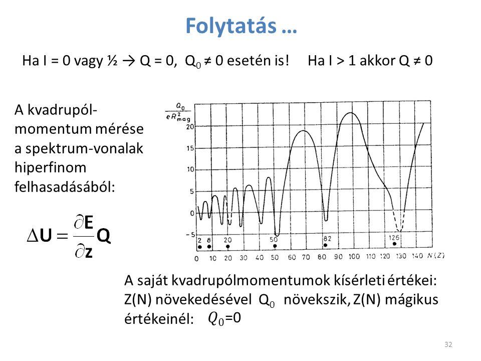 A saját kvadrupólmomentumok kísérleti értékei: Z(N) növekedésével Q 0 növekszik, Z(N) mágikus értékeinél: A kvadrupól- momentum mérése a spektrum-vona