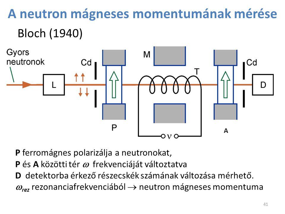 A neutron mágneses momentumának mérése Bloch (1940) 41 P ferromágnes polarizálja a neutronokat, P és A közötti tér  frekvenciáját változtatva D detek
