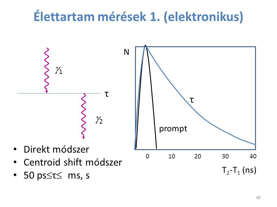 Élettartam mérések 1. (elektronikus) 11 22 τ 0 10 20 30 40 T 2 -T 1 (ns) N τ prompt Direkt módszer Centroid shift módszer 50 ps  τ  ms, s 48